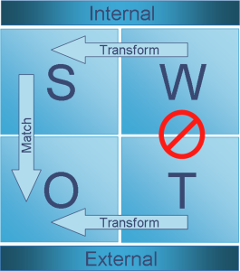 530px-Swot_analysis